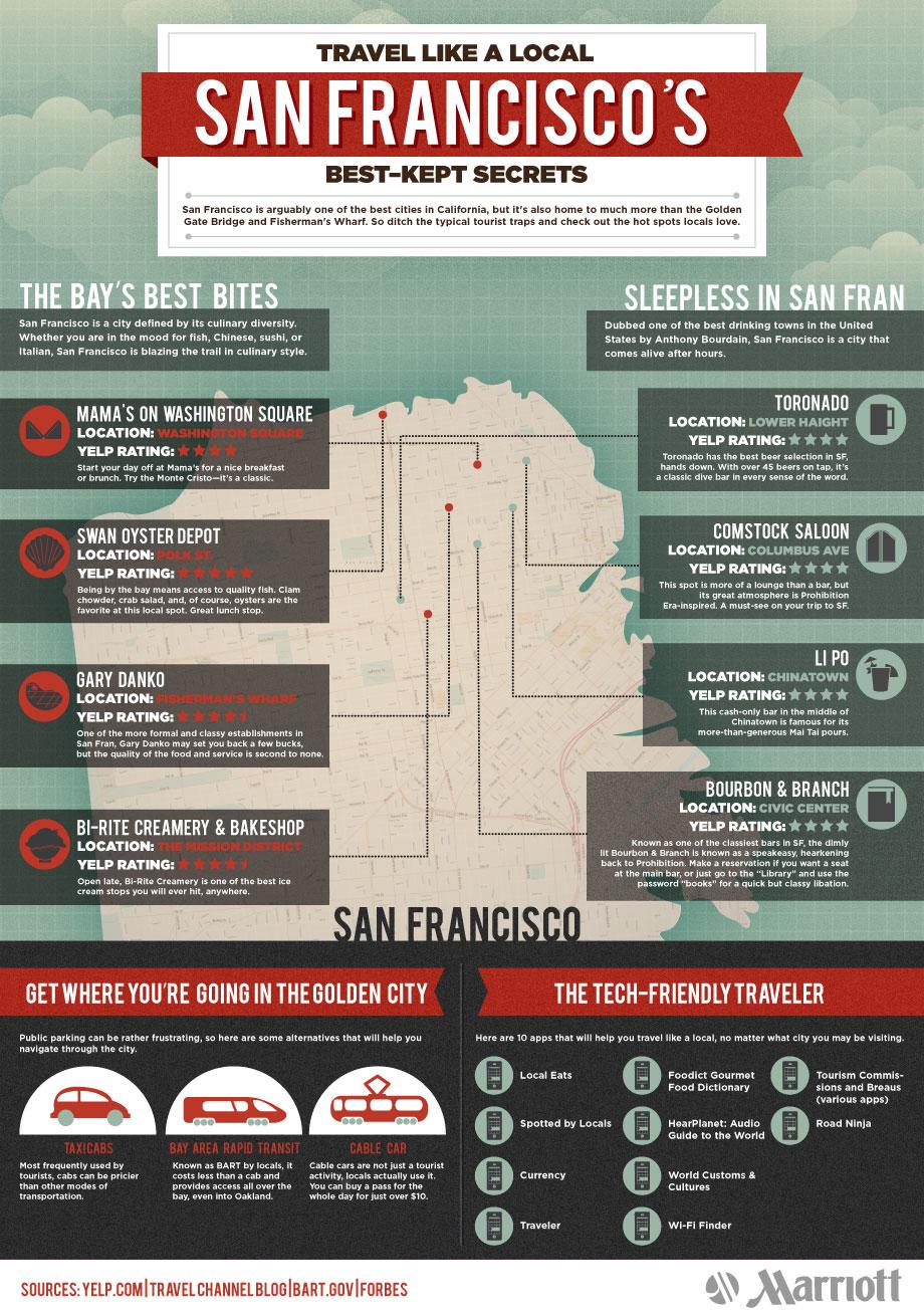 Travel Like A Local San Francisco Best Kept Secrets
