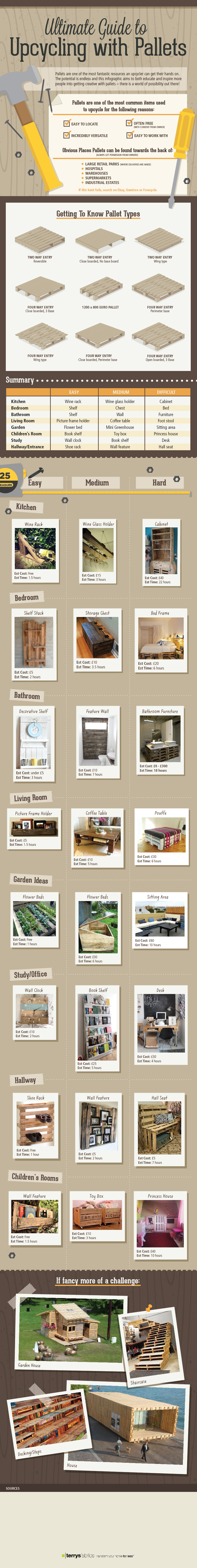 Ultmiate Guide To Upcycling With Pallets