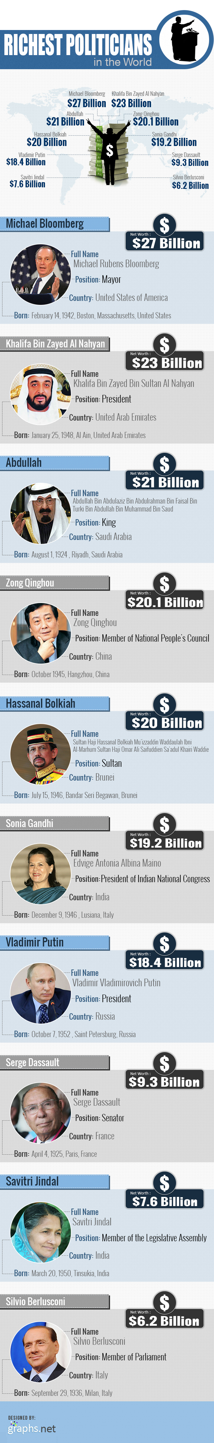 Worlds Richest Politicians