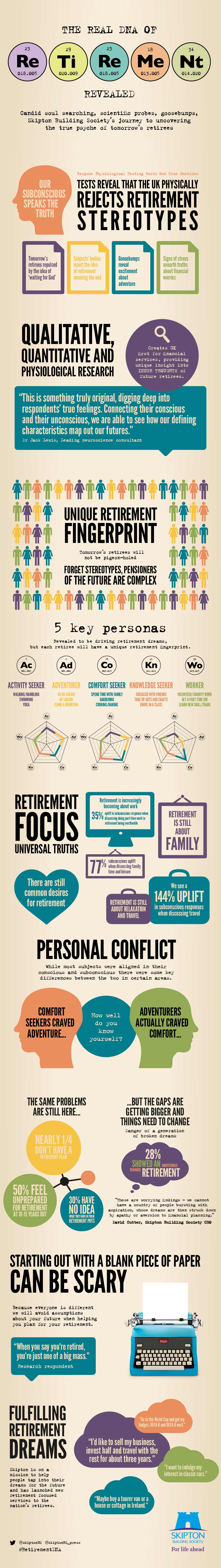 The real DNA of retirement infogrpahic