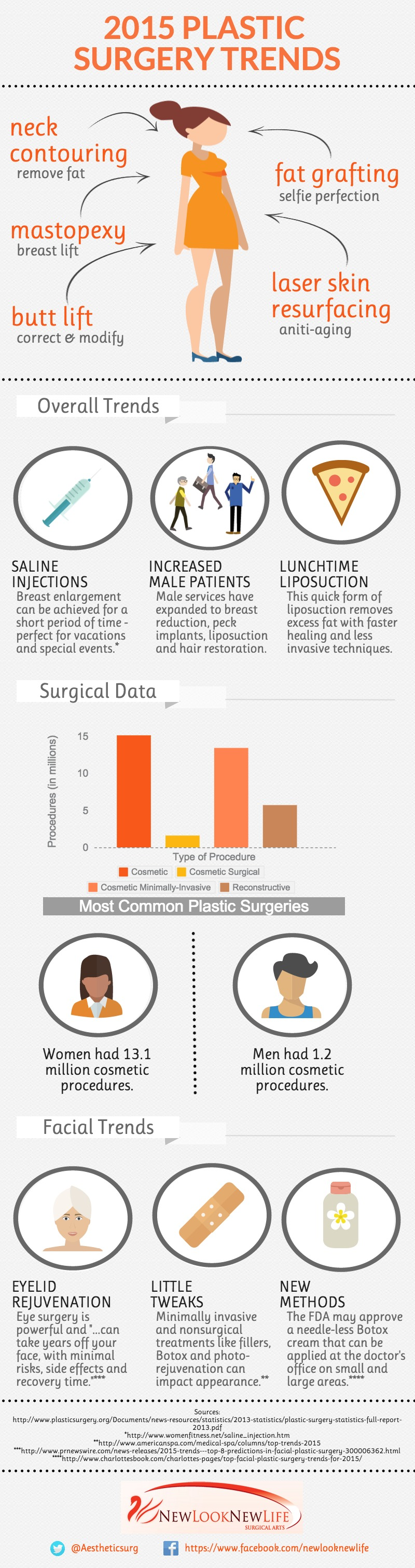 Plastic Surgery trends for 2015