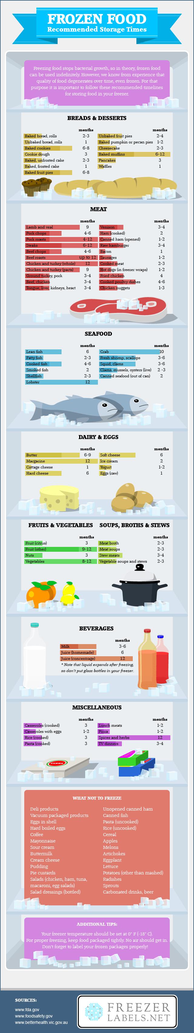 frozen food storage times