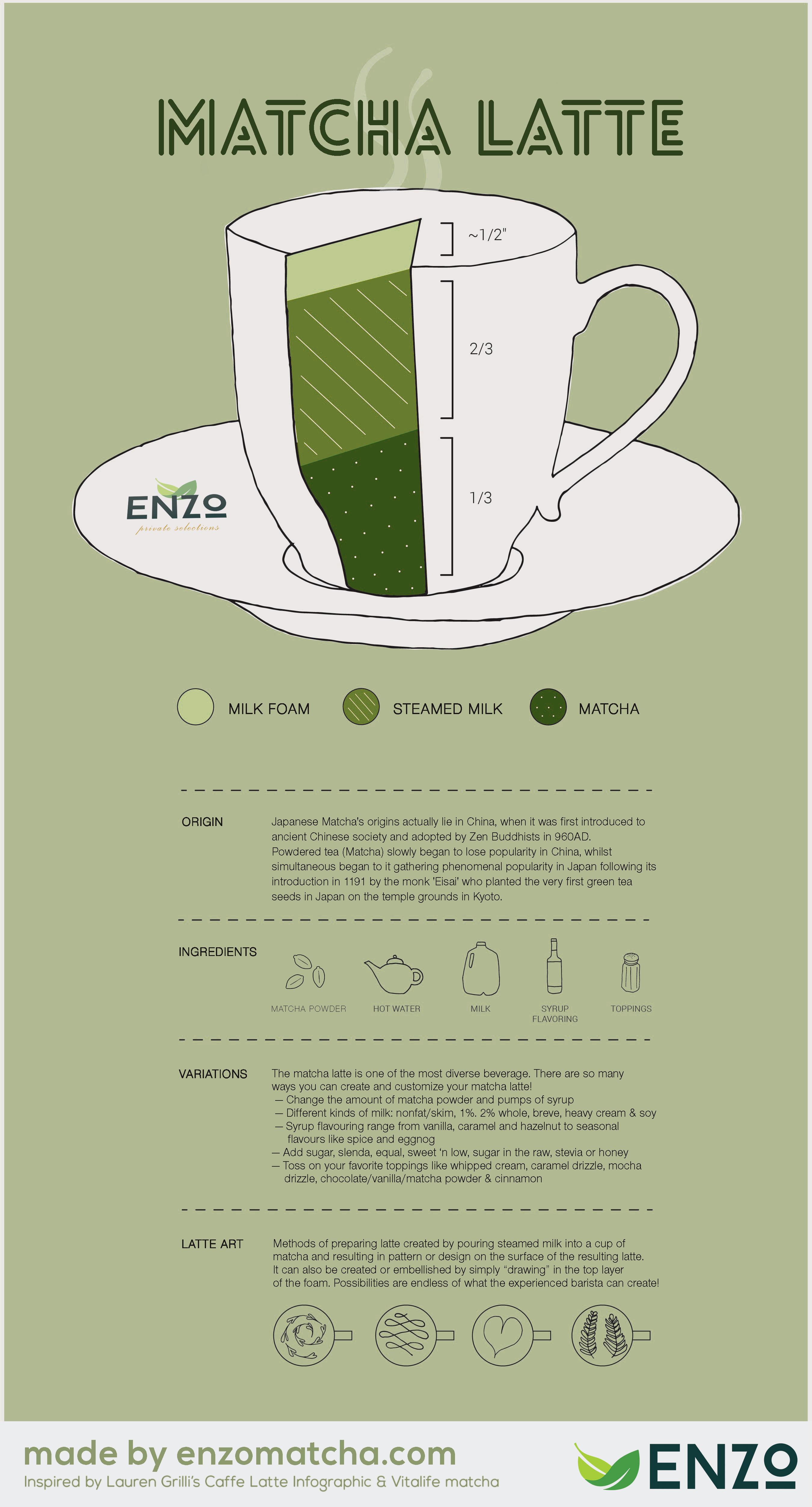 Green Tea Latte Infographic
