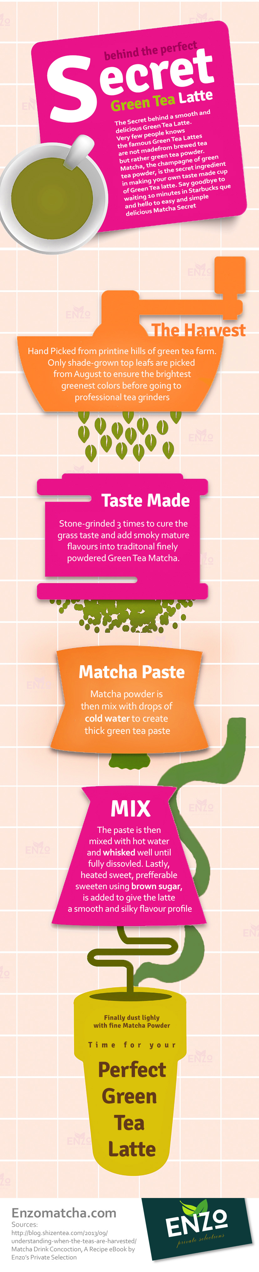 How make the Perfect Green Tea Latte Info