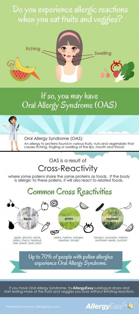 Oral allergy syndrome symptoms