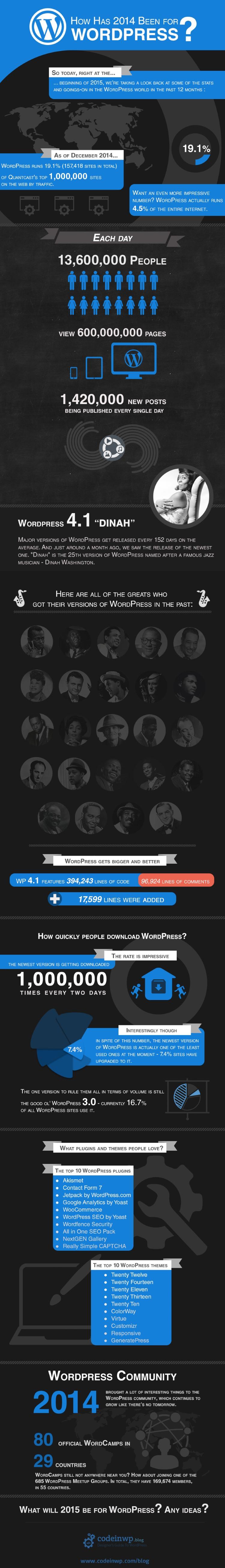 wordpress stats 2014