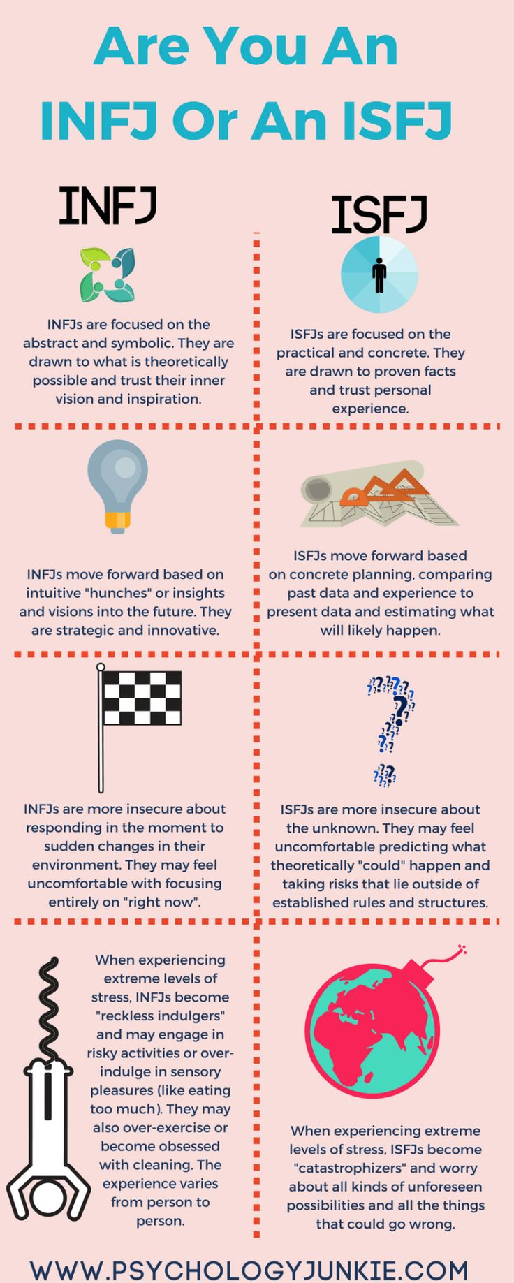 Psychology  Not Sure Whether Youre An INFJ Or an ISFJ