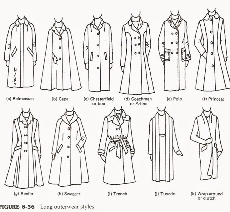 Fashion infographic : Different types of long coats