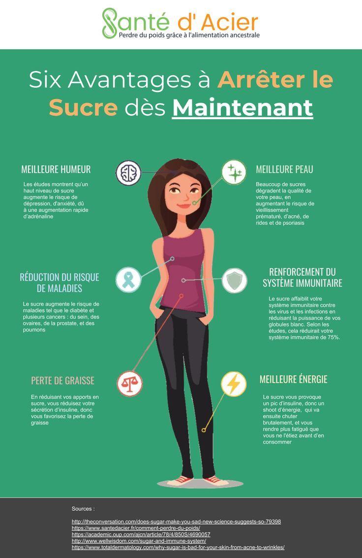 Dépendance au sucre : comment se sevrer ? (symptôme