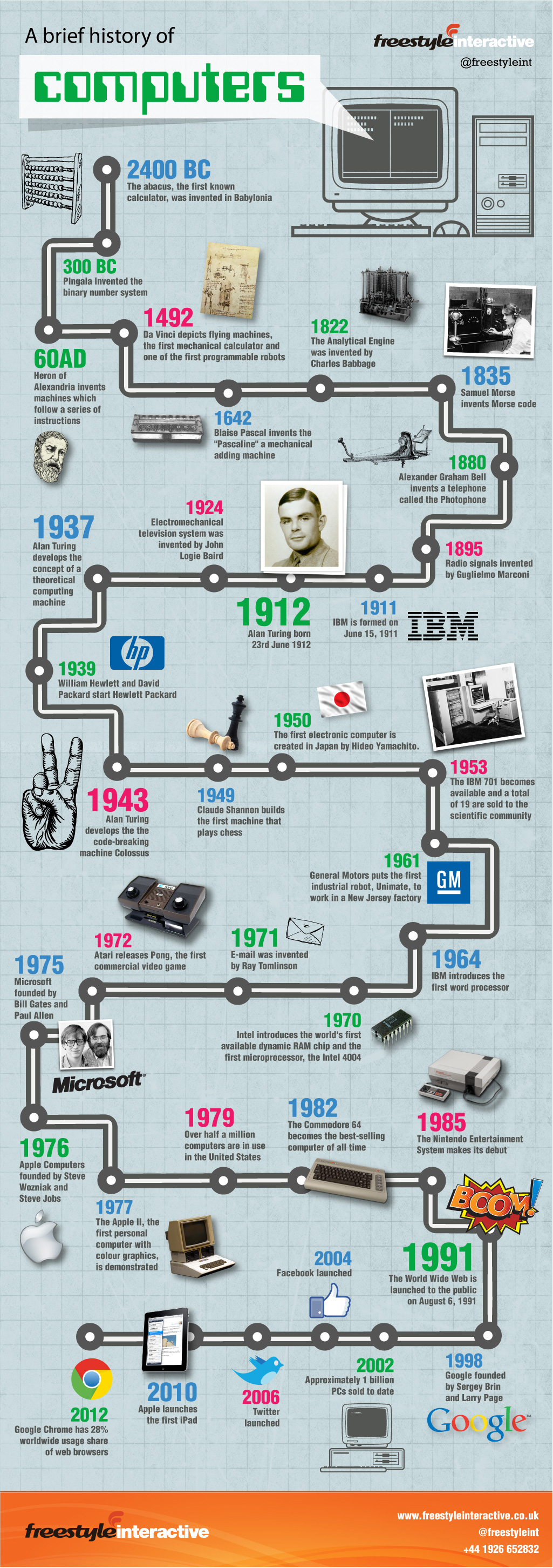History Of Computers Thanks To Alan Turing S Invaluable