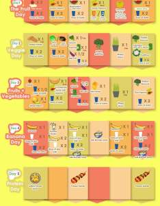 Gm diet plan chart indian version infographic plaza also to lose weight in days rh infographicplaza
