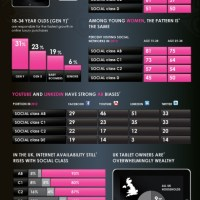 Luxury Brands and Social Media