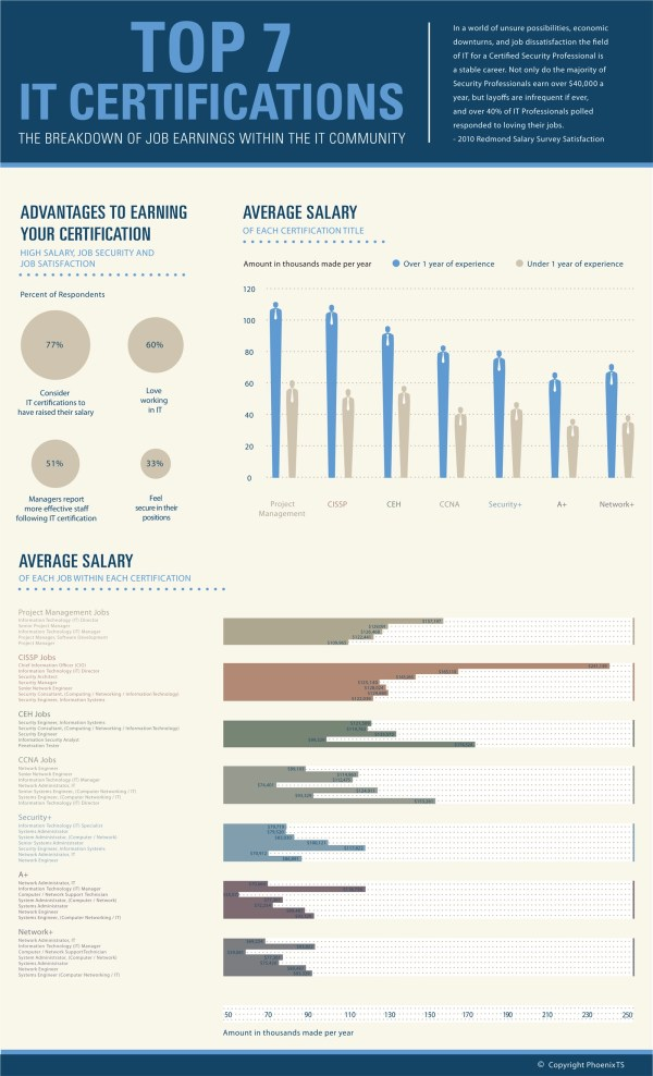 Top 7 Certifications - Infographics Mania