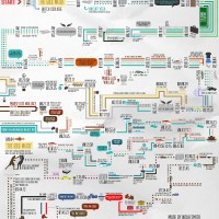 Pulp Fiction Timeline