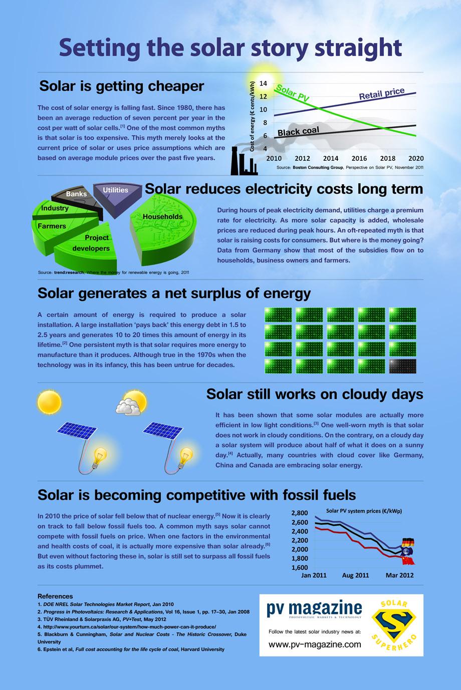 Solar Panels Information