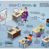 Technology in Classrooms