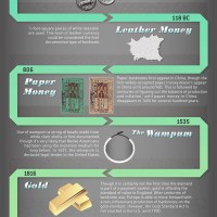 Money evolution timeline