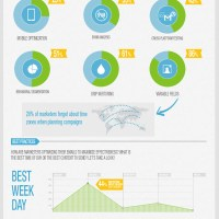 b2b email marketing best practices