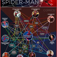 The Lives Of Spiderman