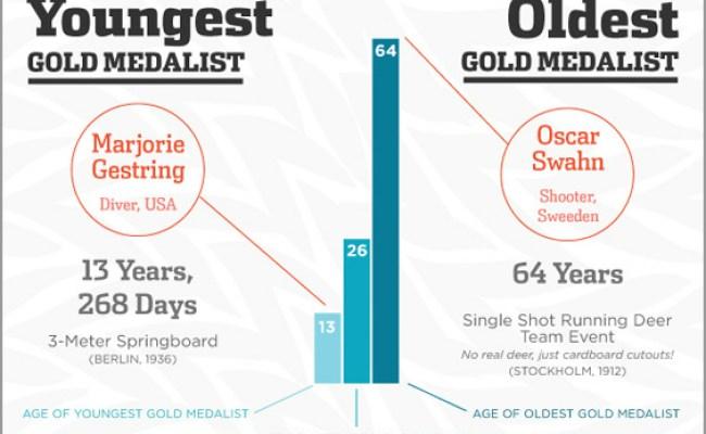 Olympics Records History Infographics Mania