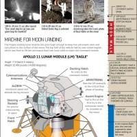 Apollo 11 Lunar Landing