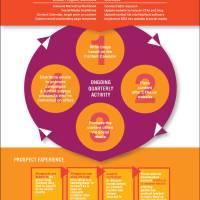 Inbound Marketing Process Guide