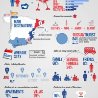 Russian Tourism in Spain