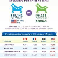 Hospital Expenses Breakdown