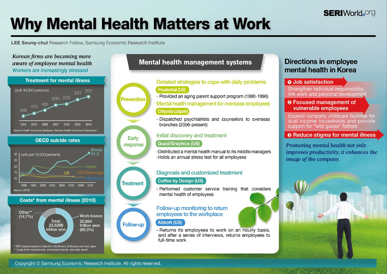 Employee Mental Health INFOGRAPHiCs MANiA