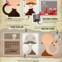 Movember Mustache Guide