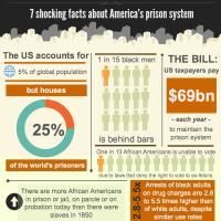 American Prison Paradox