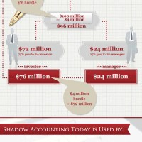 Shadow Accounting Hedge Funds