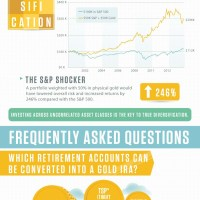 Retirement Investing in Gold