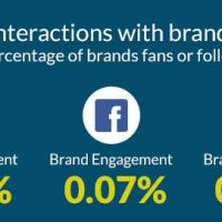 5 Tips to Supercharge Your Social Media Marketing Engagement