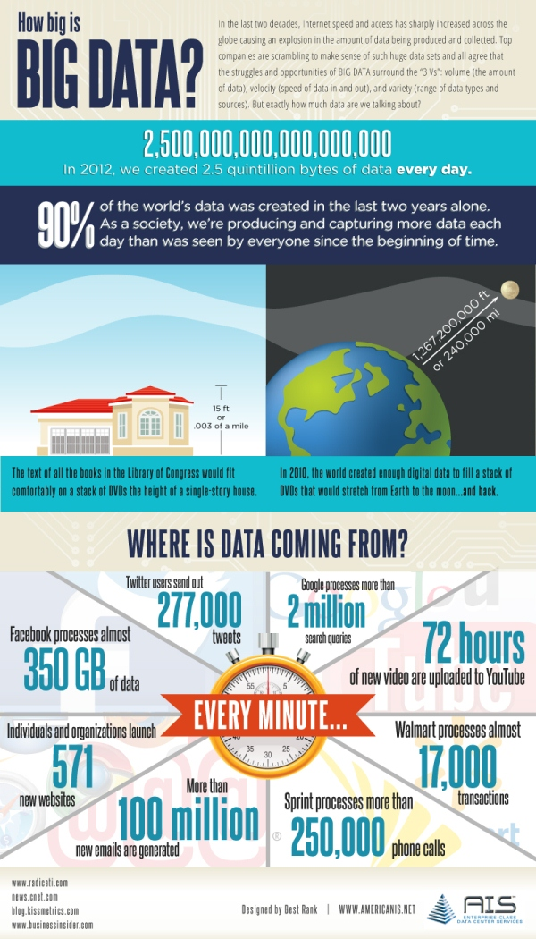 How Big Is Big Data? (infographic