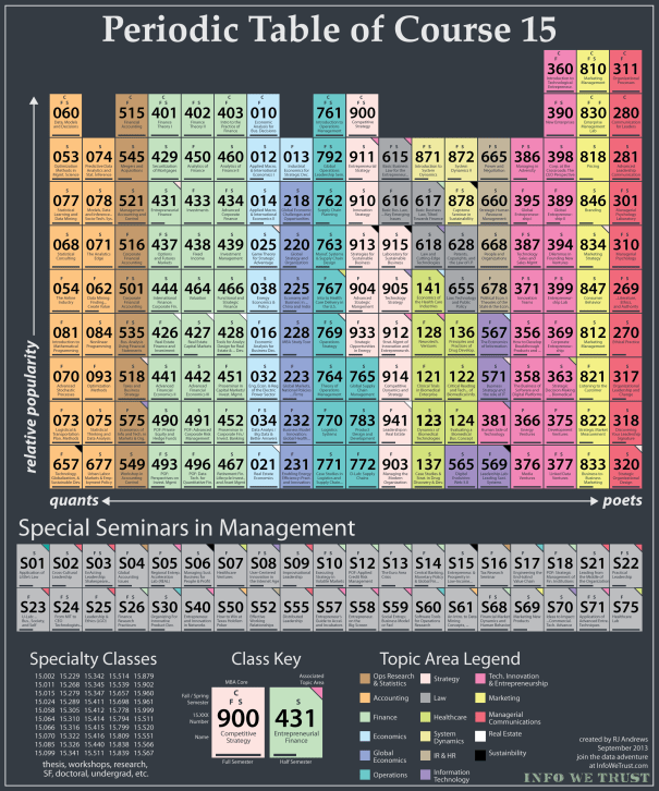 Periodic-Table-of-Course-15_poster2