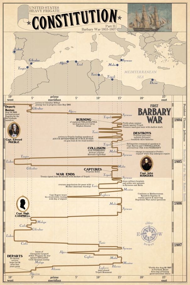 CONSTITUTION Barbary War Infographic