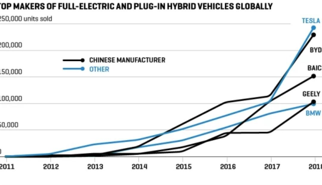 Will Germany's Automotive Industry exist in the next few decades?