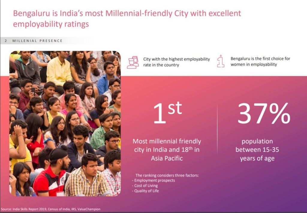 bengaluru is india's most millenial friendly city