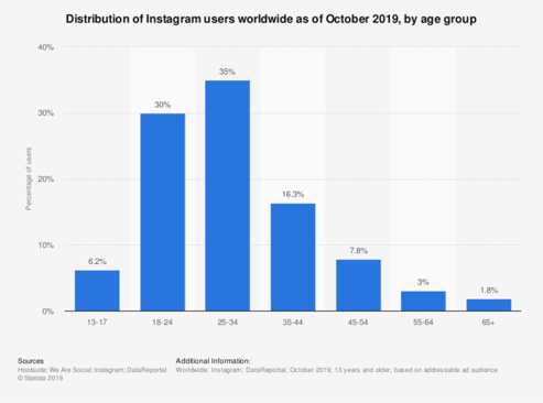 Image result for instagram users demographics