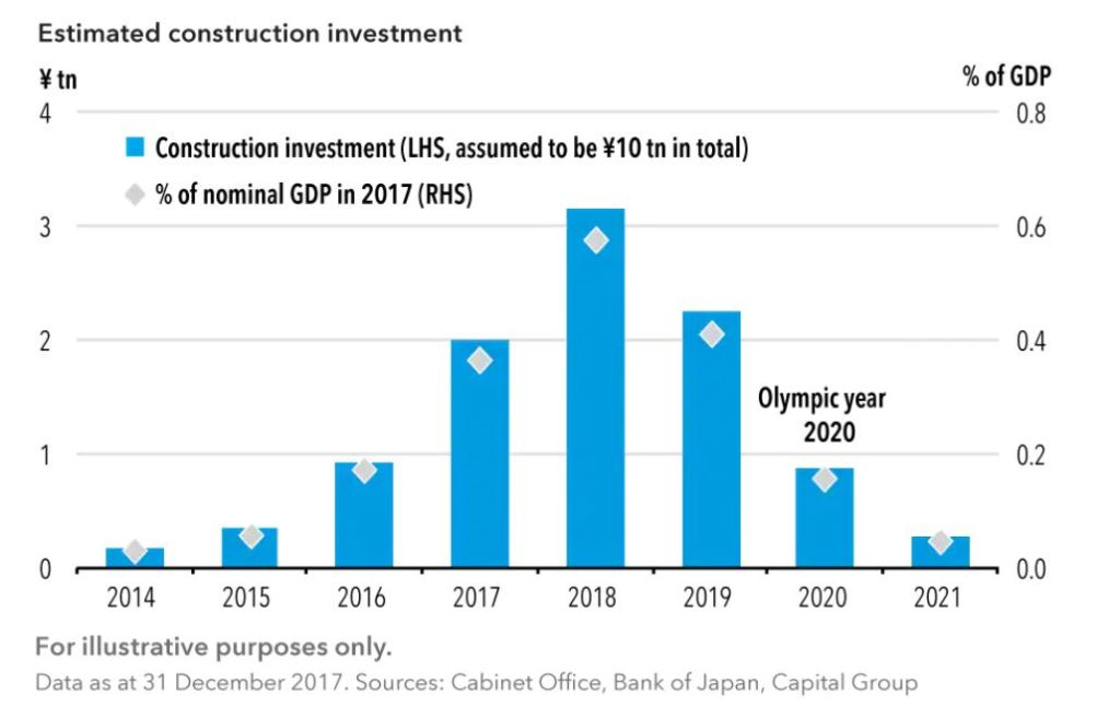 estimated construction investment in olympics for japan
