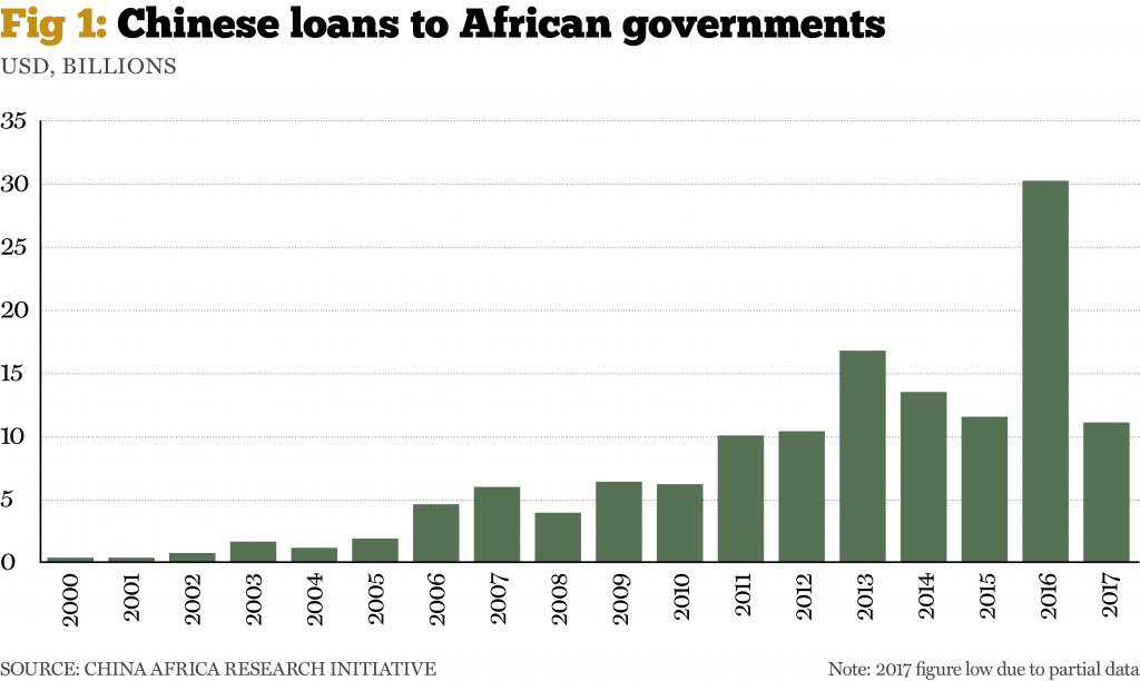 chinese loans to african government and coronavirus