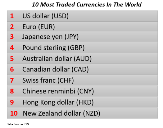 Top 10 most traded curriences in the world