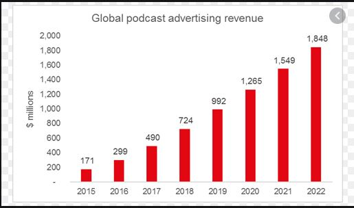 Global Podcasting revenue are on the rise and expected to rise in the future years suggesting Spotify's Joe Rogan deal might be one for the future