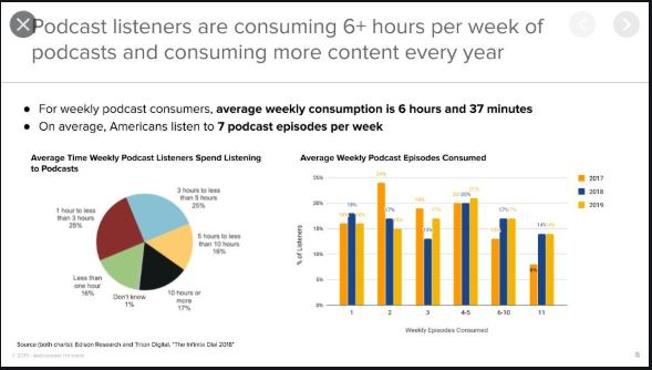 Engagement rate of podcasts