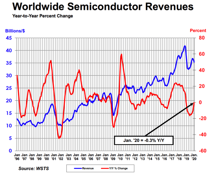 World Wide Semiconductor Revenue