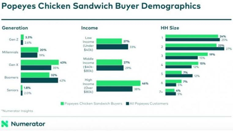Popeyes Chicken Sandwich Buyer Demographics