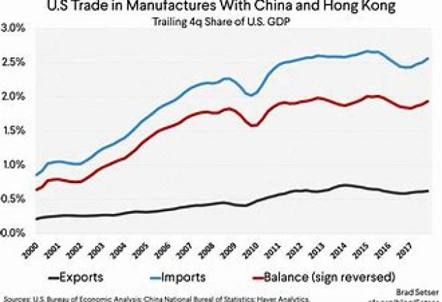 mention the U.S Trade manufacture with China and Hong Kong