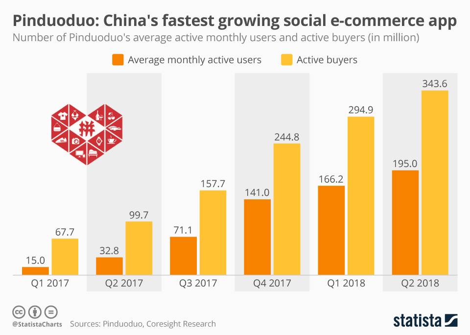 Pinduoduo China's Fastest Growing Social E-Commerce App