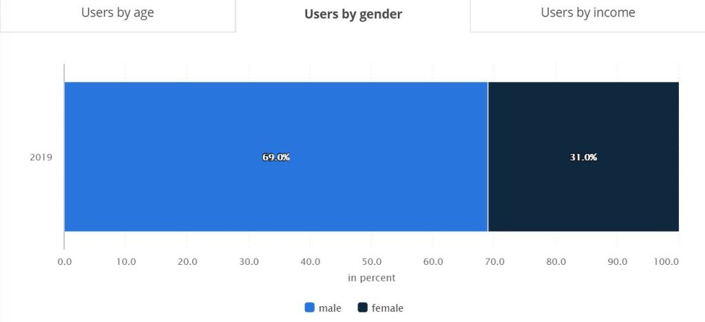 Users by gender on online dating websites in 2019